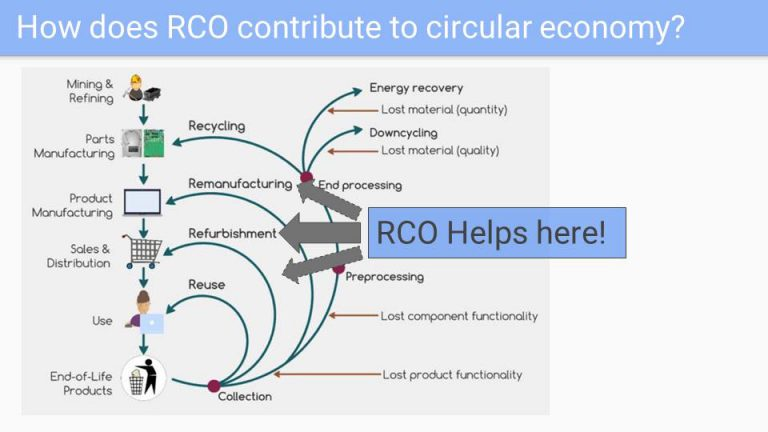 How RCO contributes